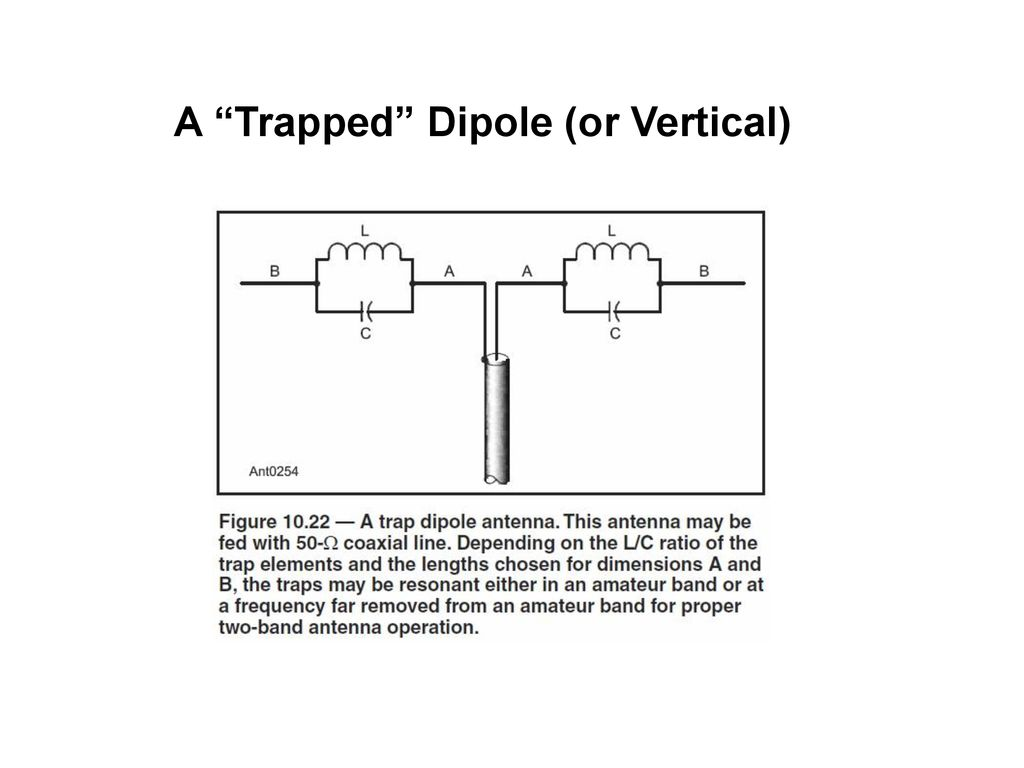 Antennas with Loads and Traps – What are these things and