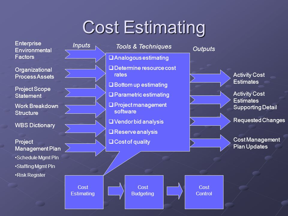 Cost Estimating Inputs Tools & Techniques Outputs