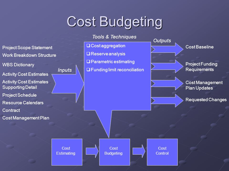 Cost Budgeting Tools & Techniques Outputs Inputs Cost aggregation