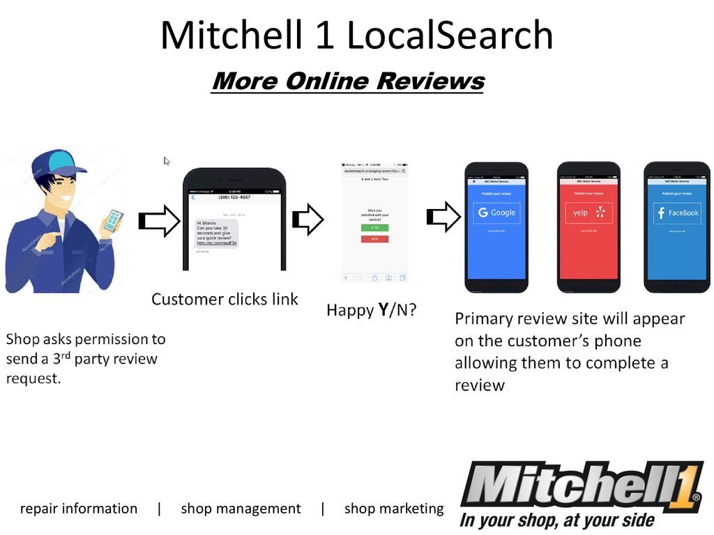 Mitchell 1 SocialCRM Spread the Word Reputation Boost