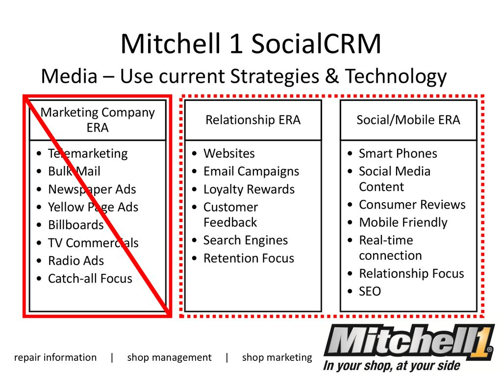 Mitchell 1 Socialcrm Spread The Word Reputation Boost Increase Sales Current Reviews Media Use Strategies Technology