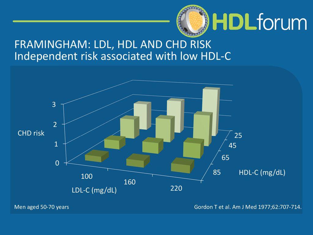 epidemiology of coronary heart disease the framingham study