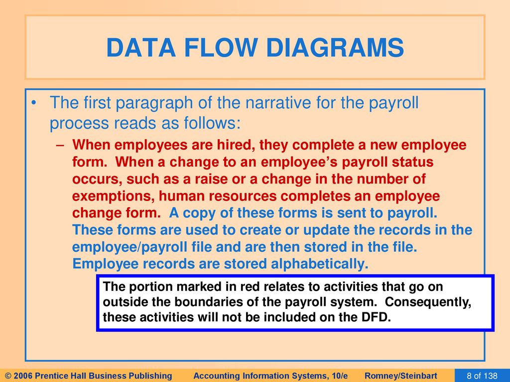 DATA FLOW DIAGRAMS The first paragraph of the narrative for the payroll  process reads as follows