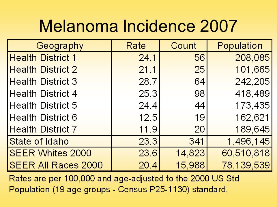 Melanoma Incidence 2007 There were 6,823 invasive cases of cancer diagnosed among Idaho residents in 2007. 341 (5.0% of the total) were melanoma.