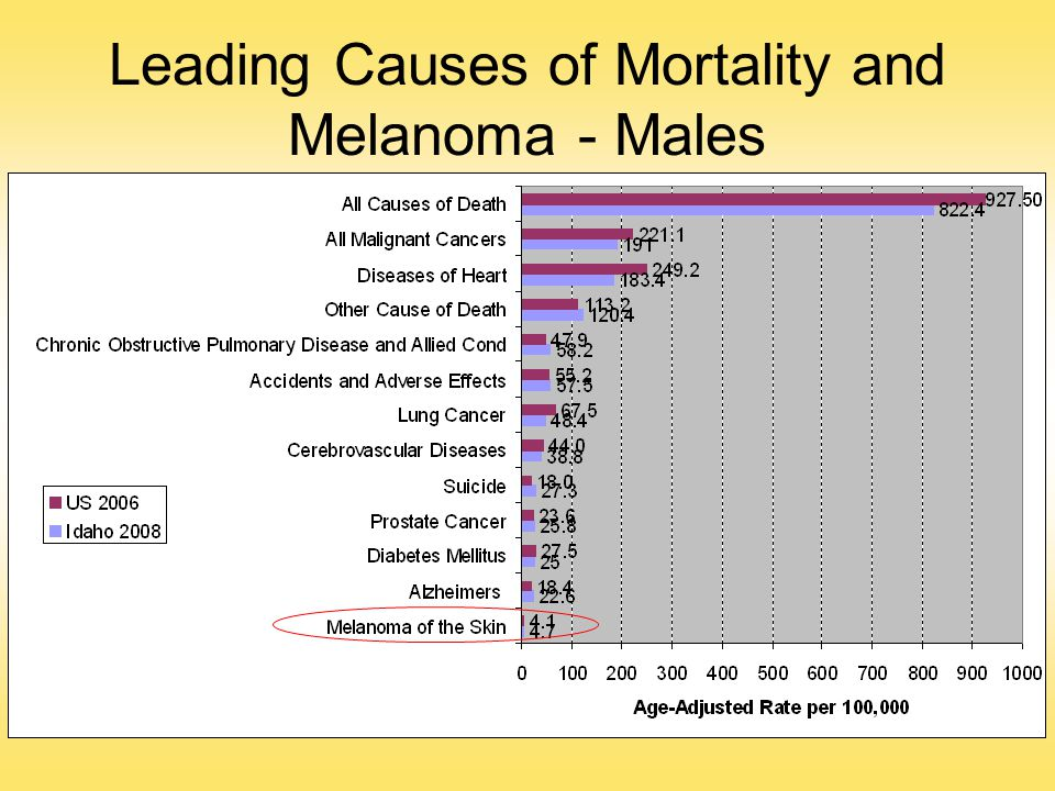 Leading Causes of Mortality and Melanoma - Males