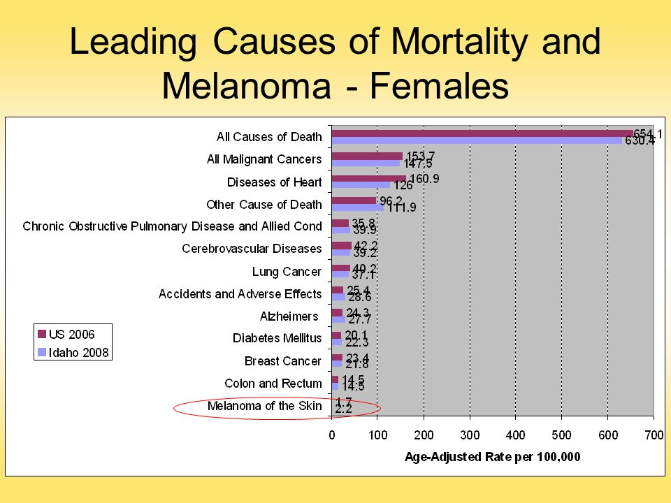 Leading Causes of Mortality and Melanoma - Females