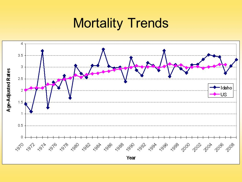 Mortality Trends