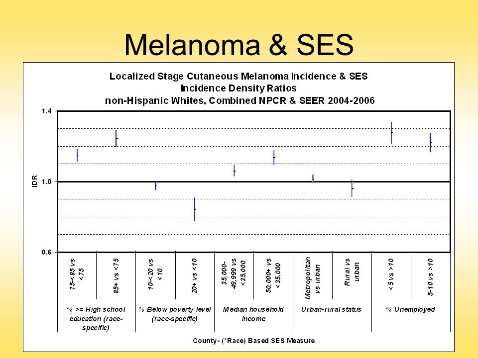 Melanoma & SES 93% of cases were among non-Hispanic whites, so the results are for this race/ethnicity group.
