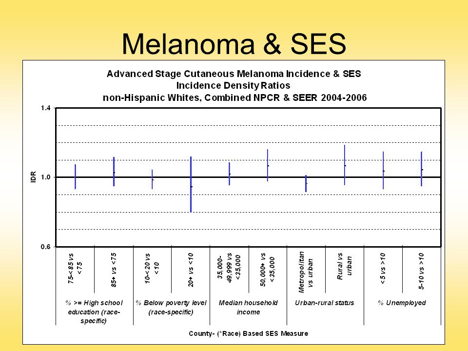Melanoma & SES In the late stage model, no SES variable had significant effects.