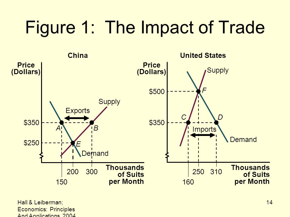 Figure 1: The Impact of Trade