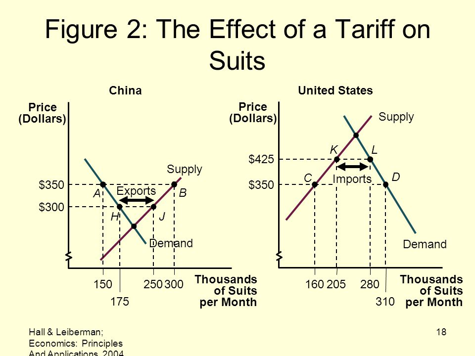 Figure 2: The Effect of a Tariff on Suits