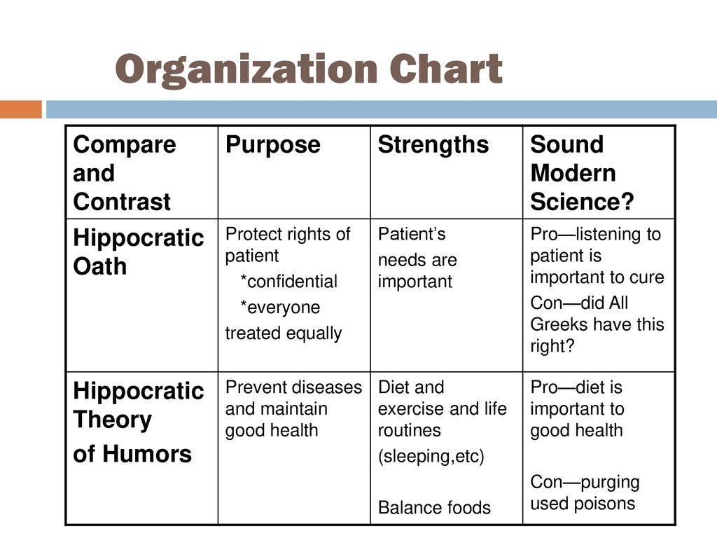 Organization Chart Compare and Contrast Purpose Strengths