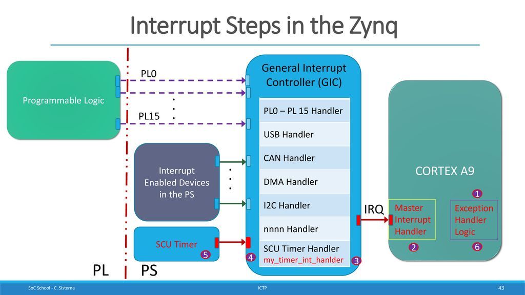Interrupts in Zynq Systems - ppt download