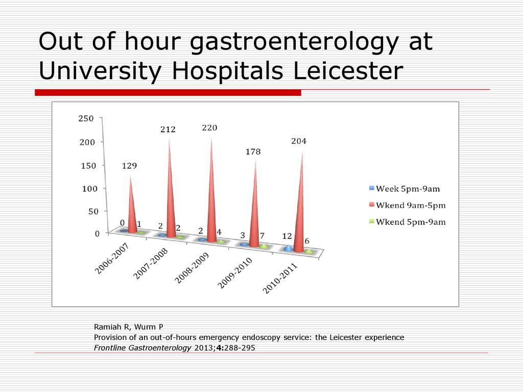 Gastroenterology University Hospital