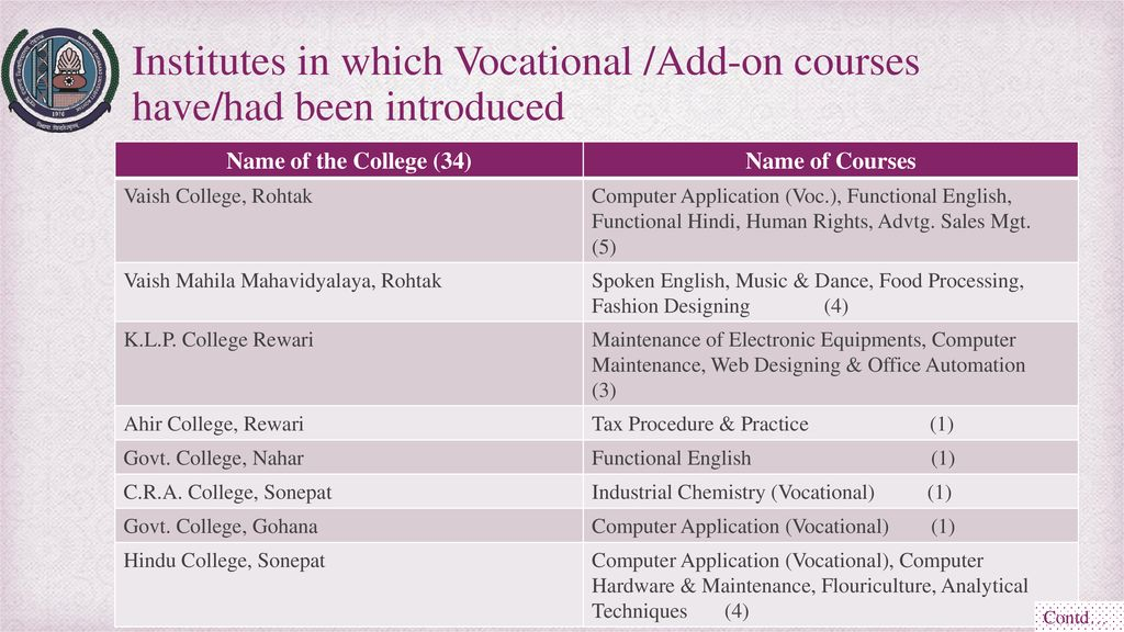 Maharshi Dayanand University Rohtak Ppt Download