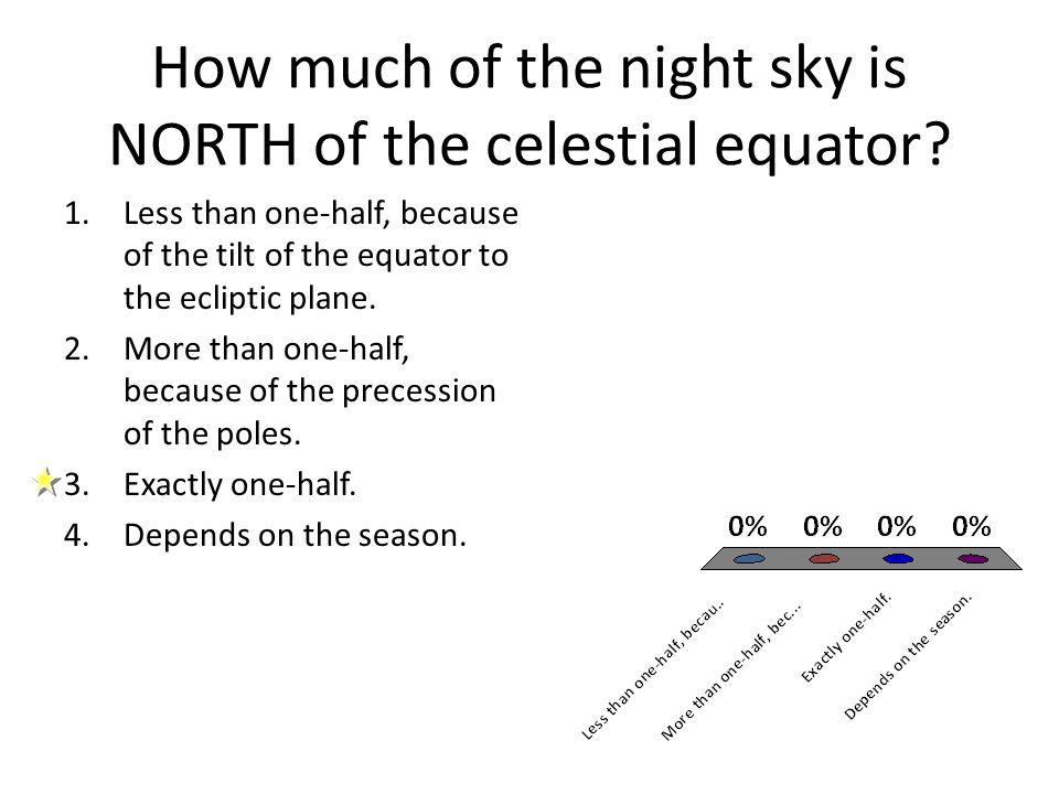 How much of the night sky is NORTH of the celestial equator