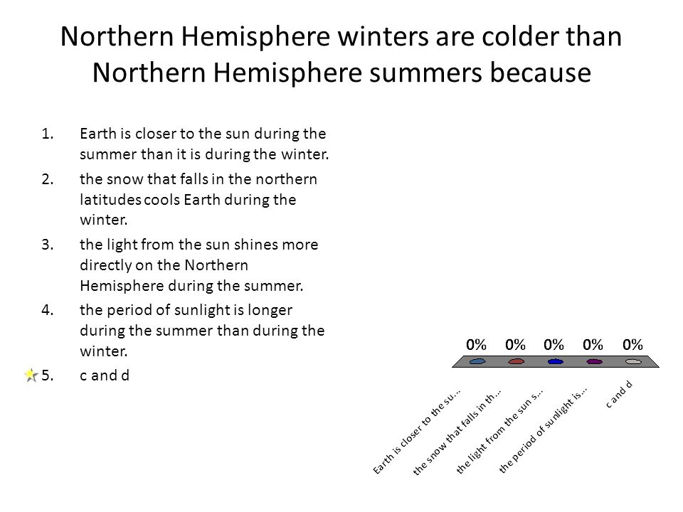 Northern Hemisphere winters are colder than Northern Hemisphere summers because