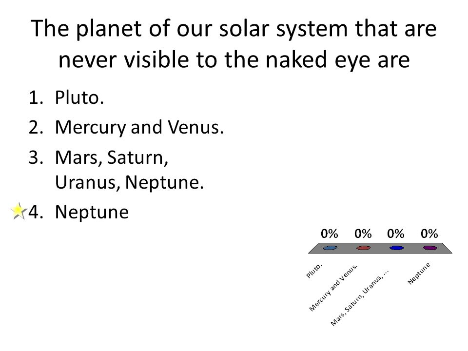 The planet of our solar system that are never visible to the naked eye are
