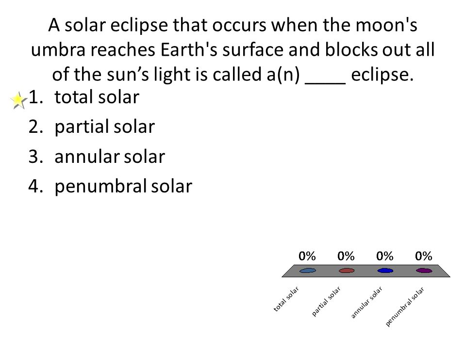 A solar eclipse that occurs when the moon s umbra reaches Earth s surface and blocks out all of the sun's light is called a(n) ____ eclipse.