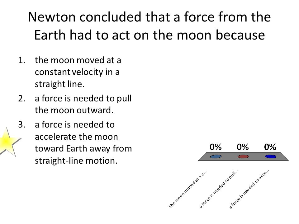 Newton concluded that a force from the Earth had to act on the moon because