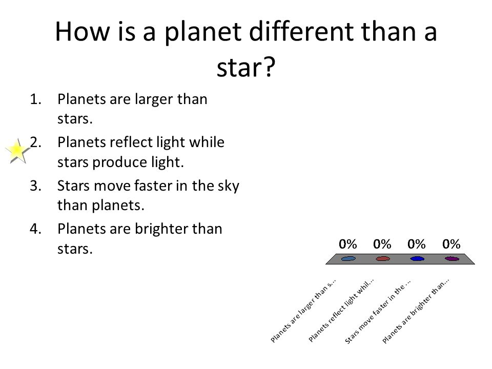 How is a planet different than a star