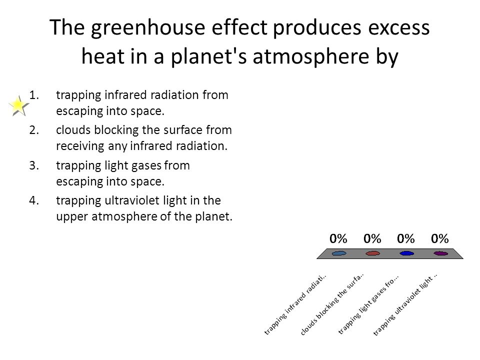 The greenhouse effect produces excess heat in a planet s atmosphere by