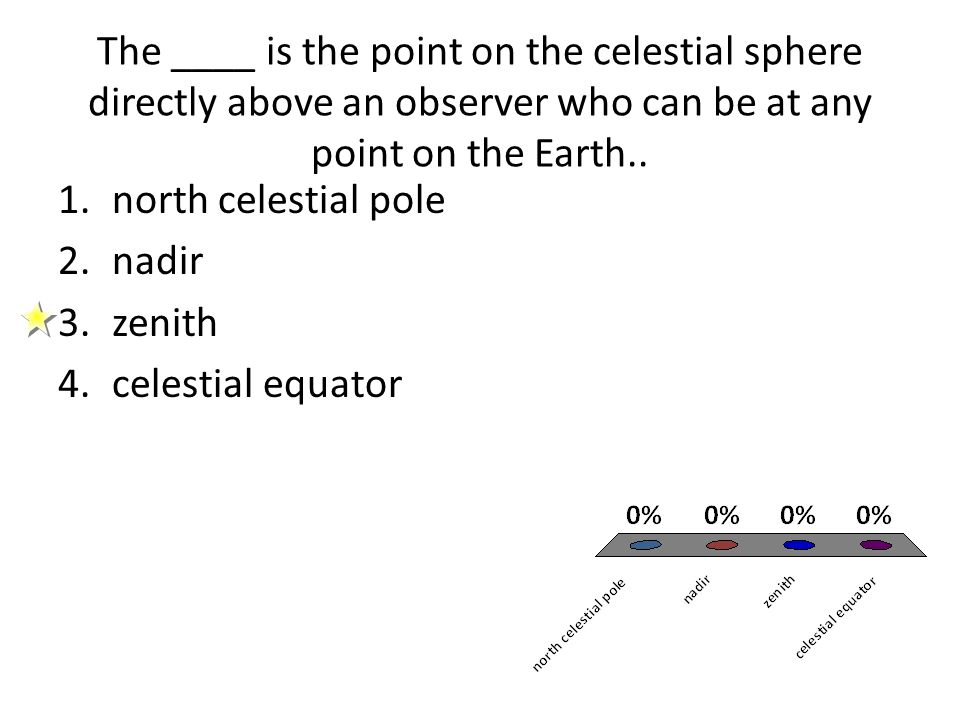 The ____ is the point on the celestial sphere directly above an observer who can be at any point on the Earth..