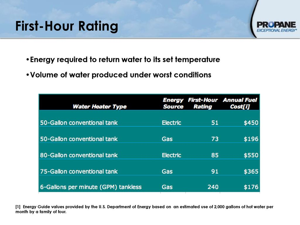 Retrofit to Green Water Heating - ppt download