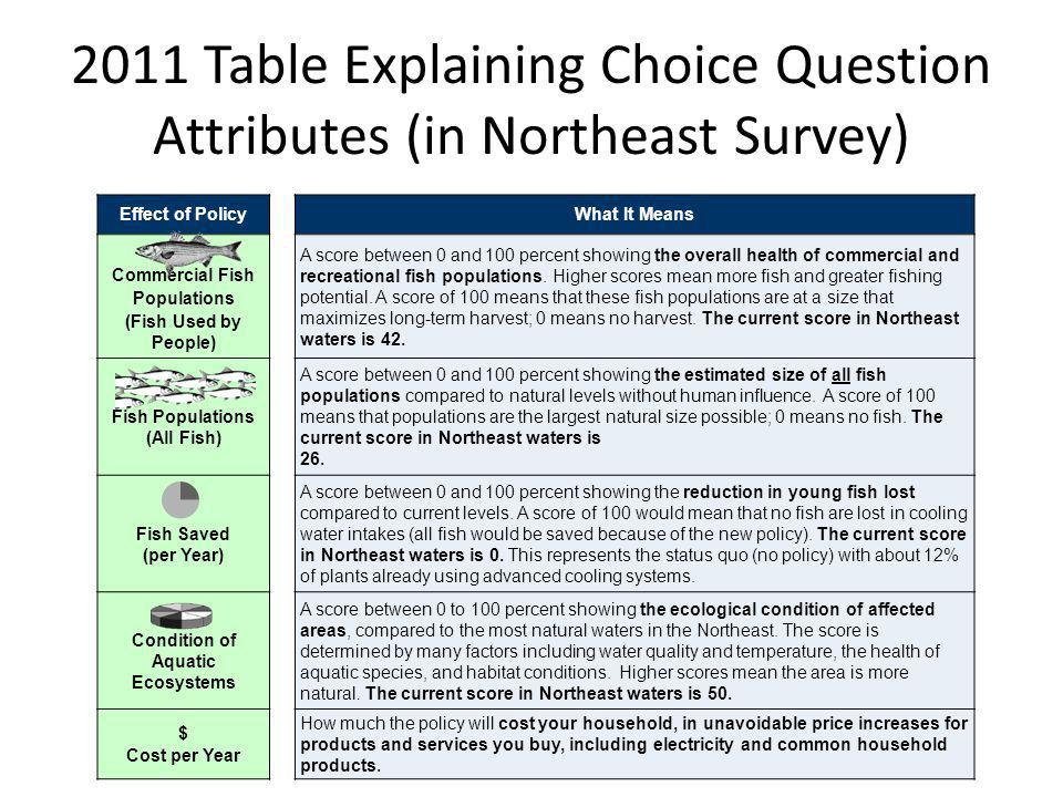 2011 Table Explaining Choice Question Attributes (in Northeast Survey)
