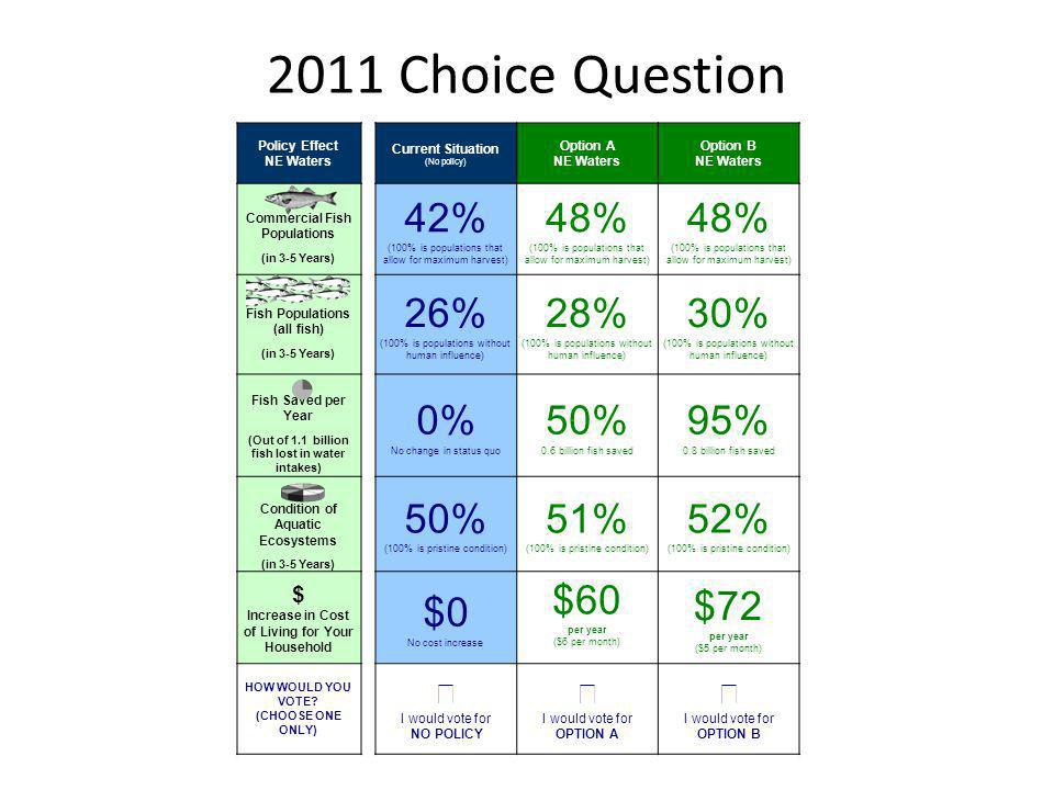 2011 Choice Question 42% 48% 26% 28% 30% 0% 50% 95% 51% 52% $0 $60 $72