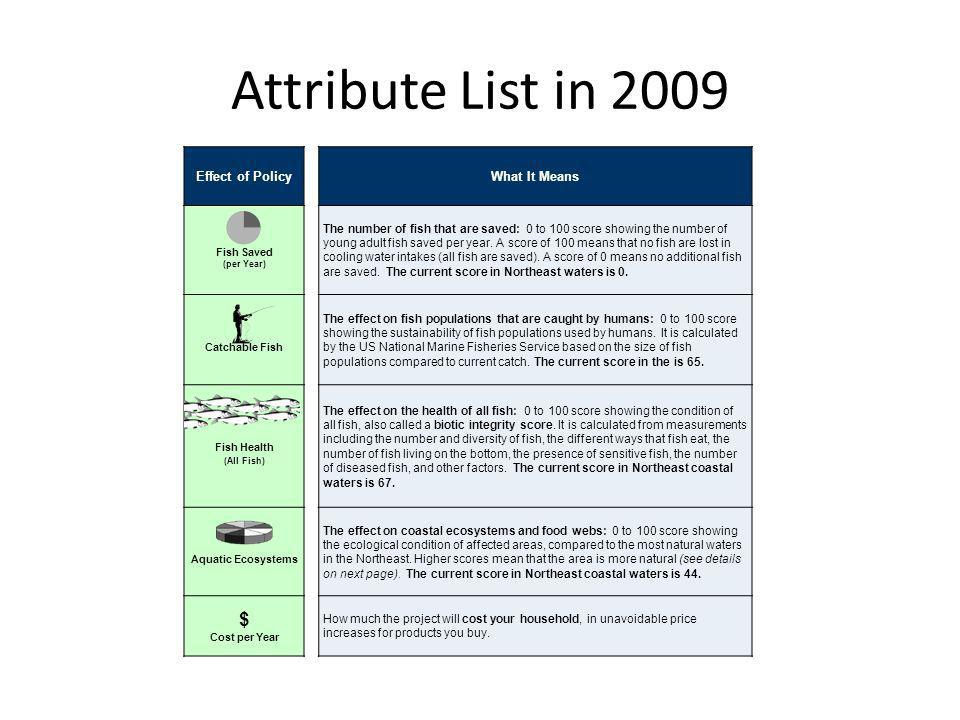 Attribute List in 2009 $ Effect of Policy What It Means
