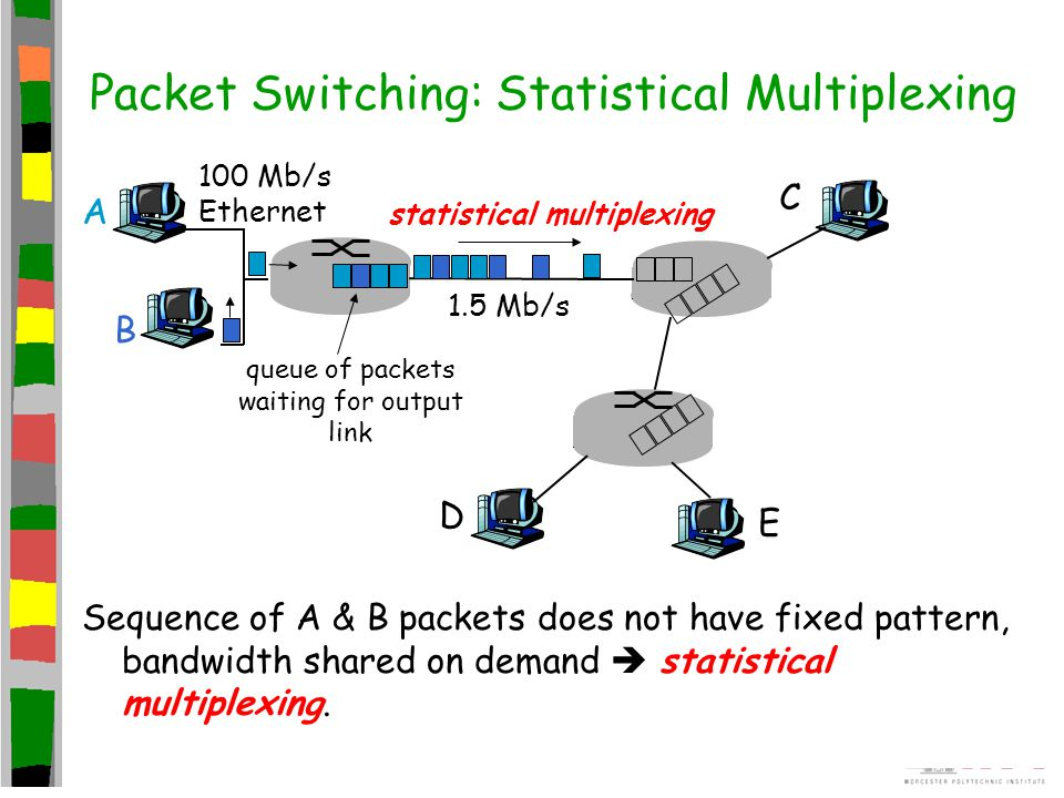 Packet Switching: Statistical Multiplexing
