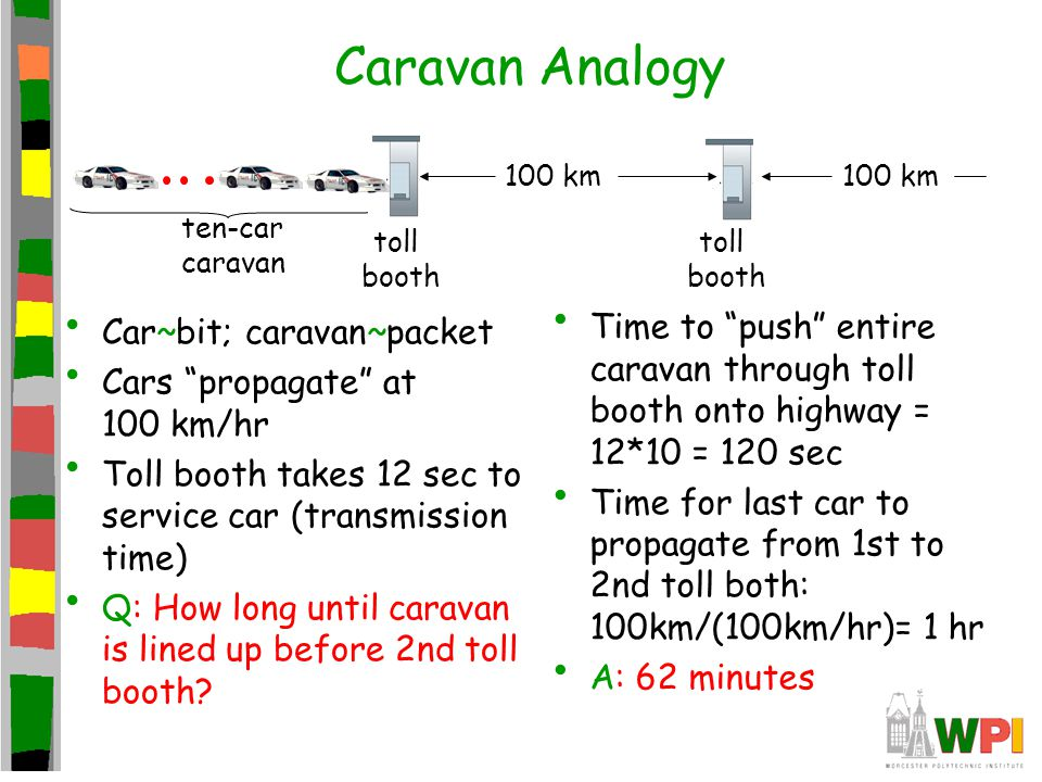 Caravan Analogy toll. booth. ten-car. caravan. 100 km. Car~bit; caravan~packet. Cars propagate at 100 km/hr.