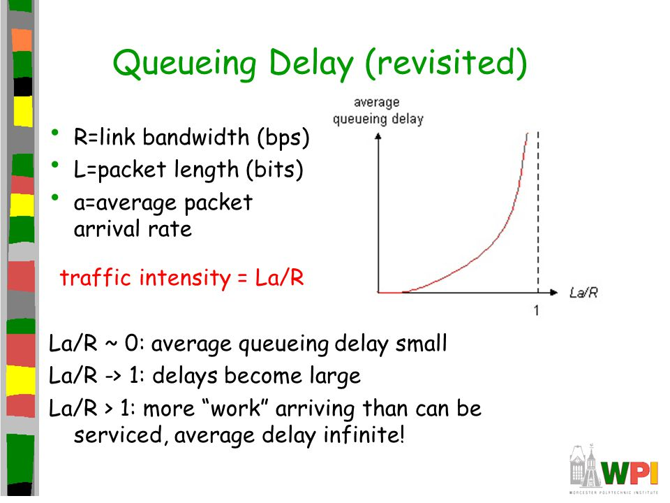 Queueing Delay (revisited)