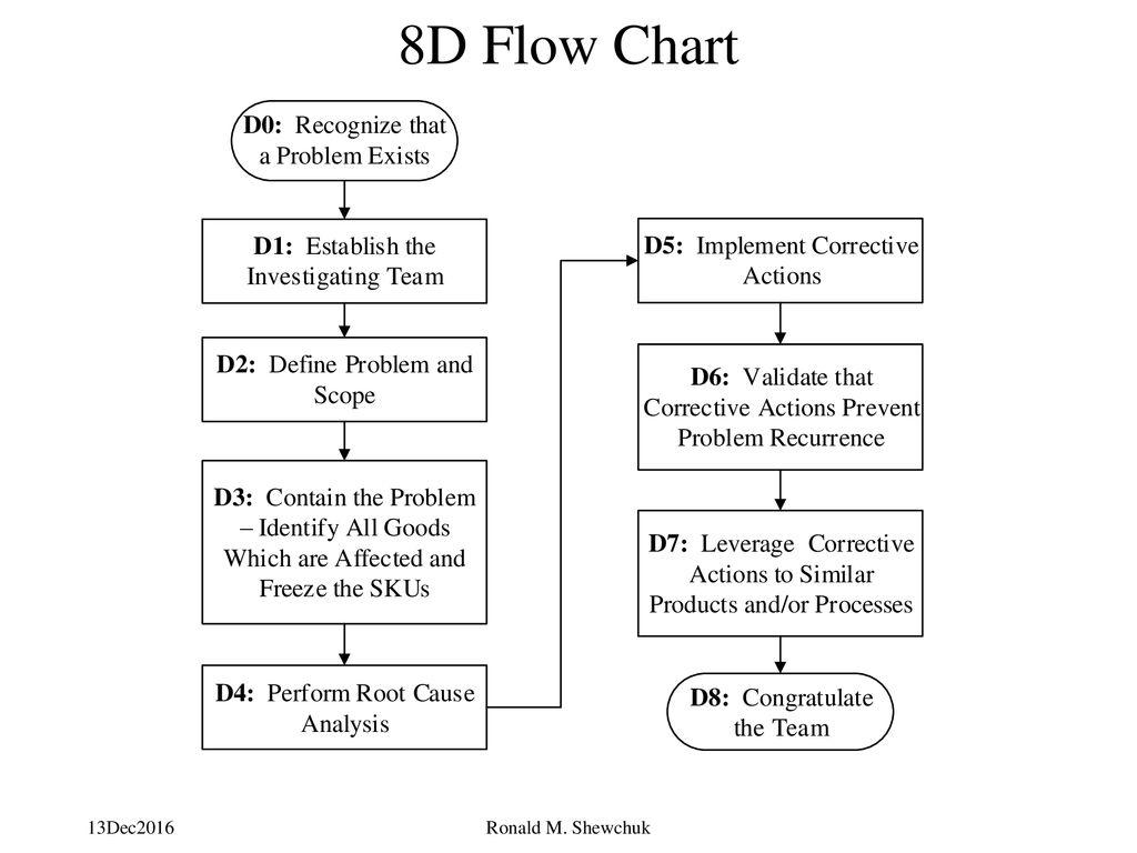 8d process flow diagram solving manufacturing problems ppt download  solving manufacturing problems ppt