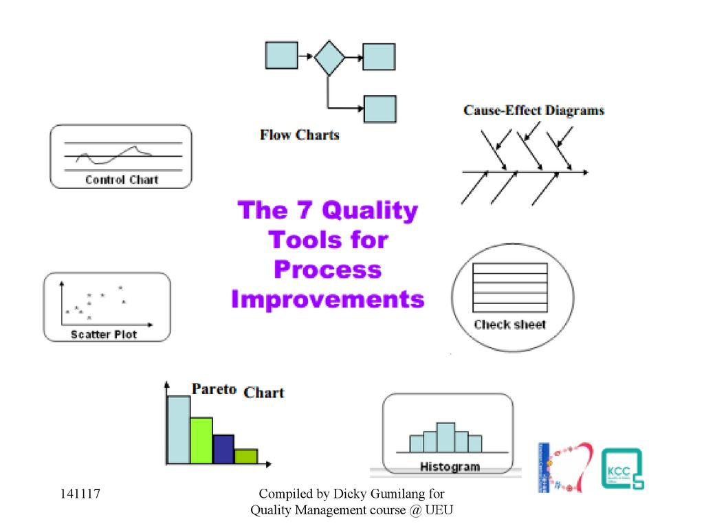 Quality Management Process Flow Chart Diagram Control Compiled Dicky Gumilang For Ueu Download 1024x768