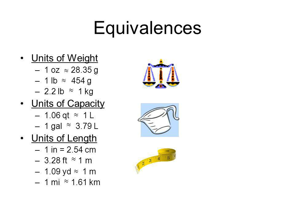 Equivalences Units of Weight Units of Capacity Units of Length