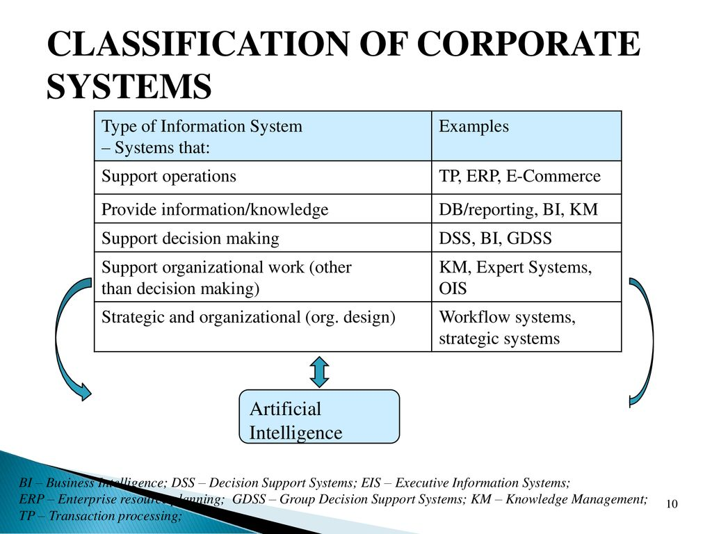 Introduction To Corporate Information Systems Is524 By Ppt Download