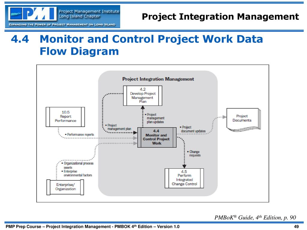 4.4 Monitor and Control Project Work Data Flow Diagram