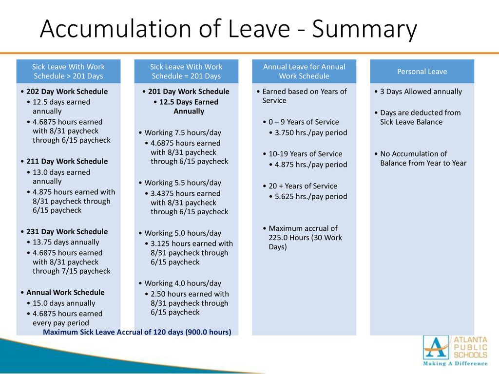 Accumulation of Leave - Summary - ppt download