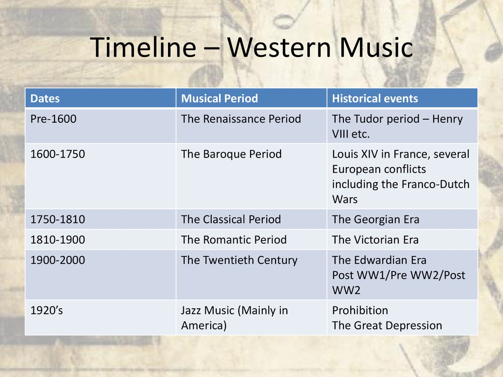 Introduction to Music History - ppt download