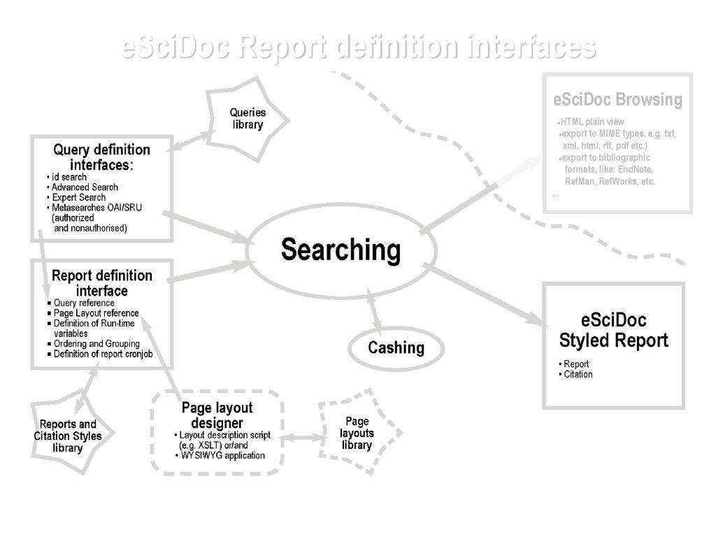 Escidoc Report Definition Interfaces Ppt Download