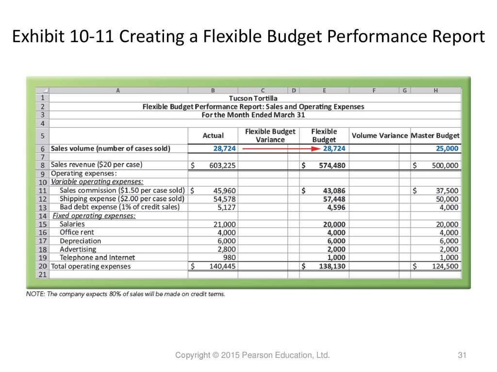 Performance Evaluation Ppt Download