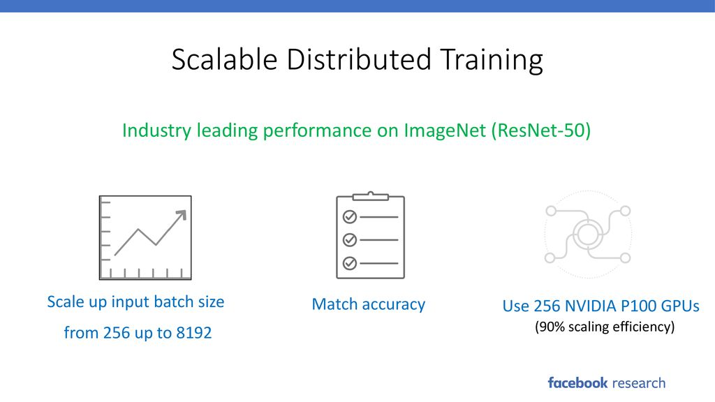 Training ImageNet-1K in 1 Hour Accurate, Large Minibatch SGD