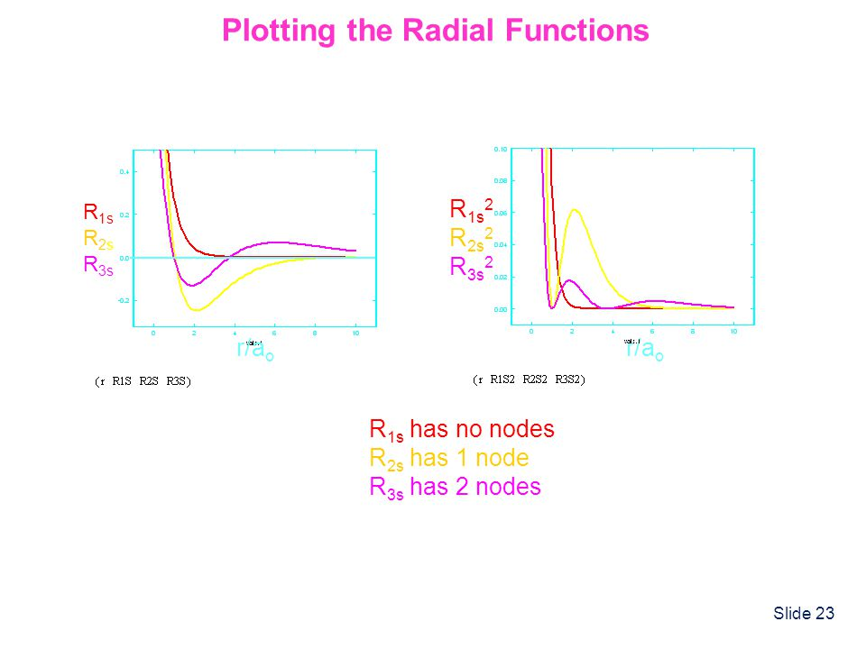 Plotting the Radial Functions