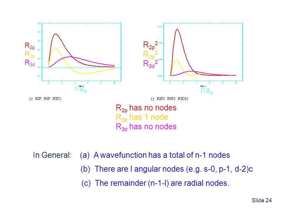 (a) A wavefunction has a total of n-1 nodes