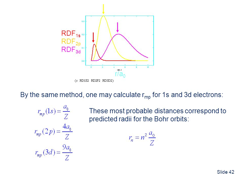 RDF1s RDF2p. RDF3d. r/a0. By the same method, one may calculate rmp for 1s and 3d electrons: These most probable distances correspond to.