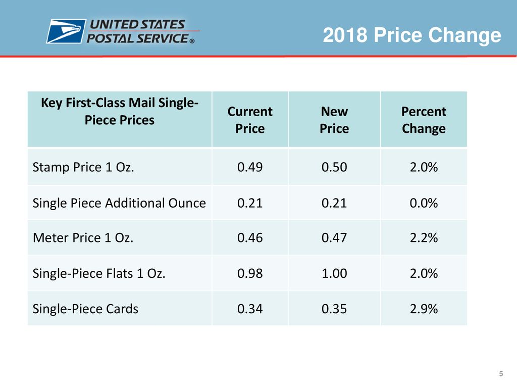Price Change 2018 January ppt download