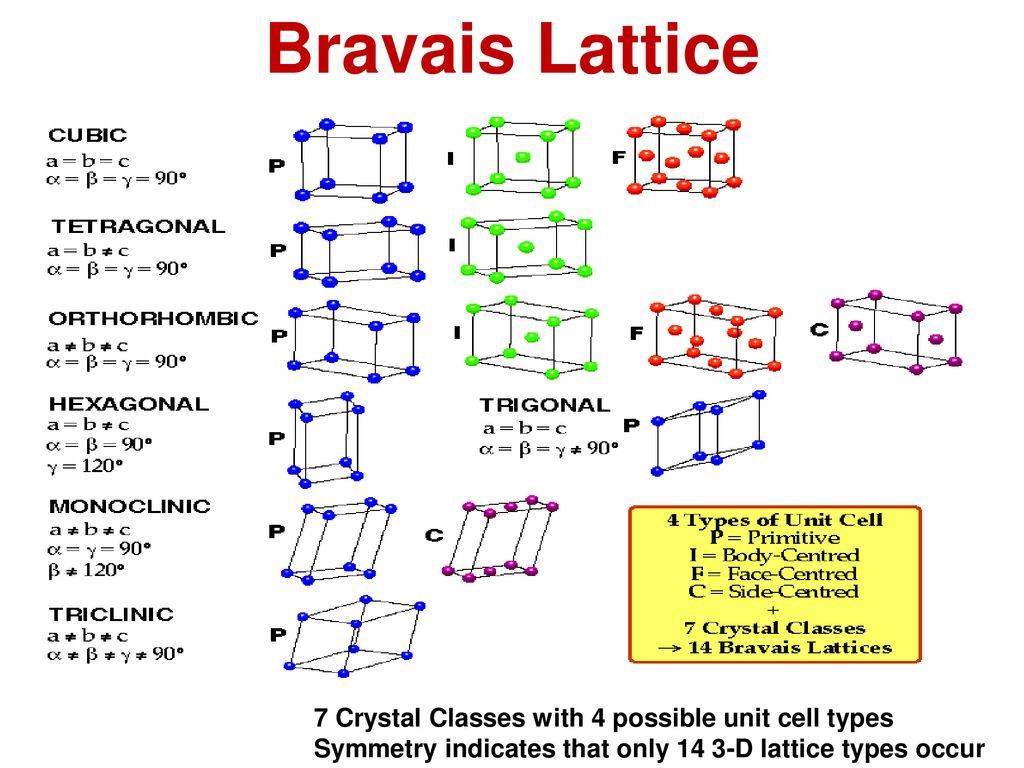 Bravais lattice silicon