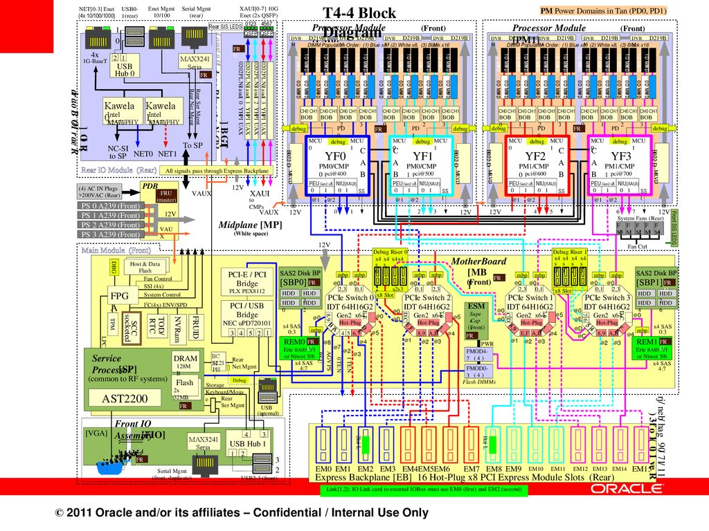 sparc supercluster t4 4 developers performance and applications block chart 4 t4 4 block diagram